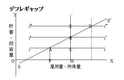 ギャップ インフレ